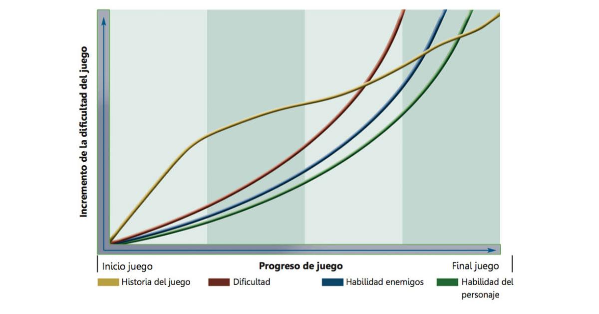 Gráfica de curva de dificultad en videojuegos